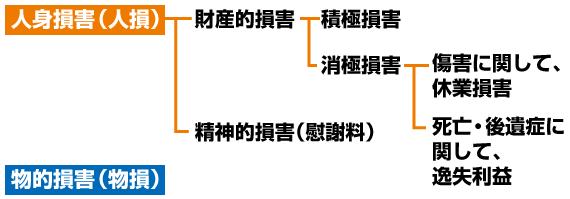 (図)損害の分類